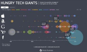 Hungry Tech Giants